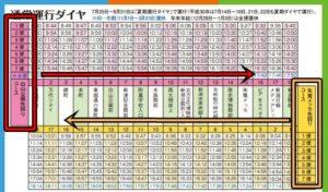 新潟市観光循環バスの時刻表から見る、攻略法?